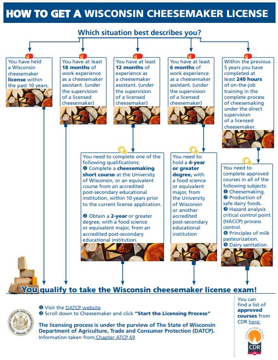 Cheesemaker License Infographic
